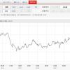 しばらくNZD高円安が続いていて外貨預金の利確を様子見している